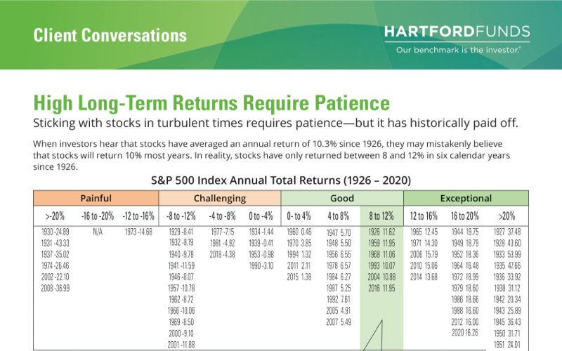 How Long-Term Returns Require Patience Thumbnail