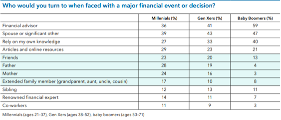Graph results for who do you turn to when faced with a major life decision Houston, TX Life Strategy Financial