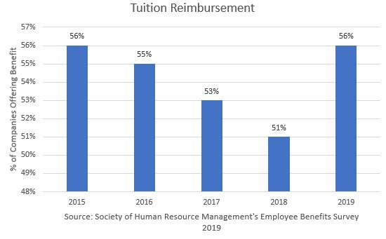 Bar Graph on Tuition Reimbursement for Employee Benefit's Survey