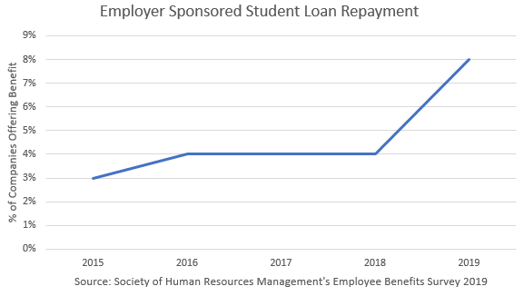 Employer Sponsored Student Loan Repayment line graph-Employee Benefits Survey 2019
