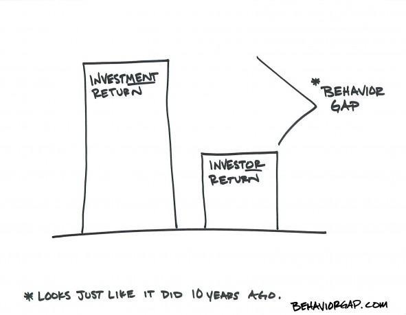Newsletter: Investment Return Killers Thumbnail