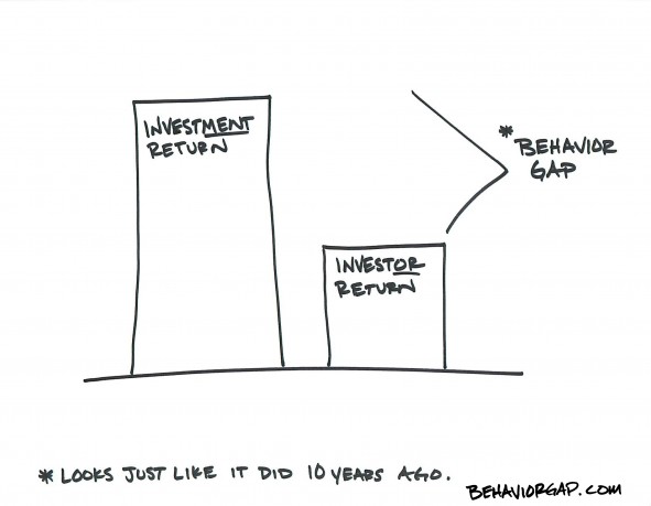 What Is The Number ONE Killer of Investment Returns? Thumbnail