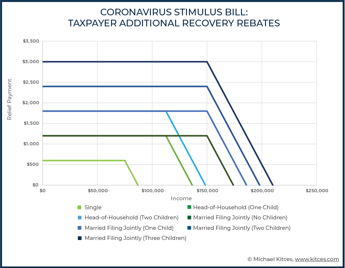 Coronavirus Stimulus Bill Taxpayer Additional Recovery Rebates - Kitces.com