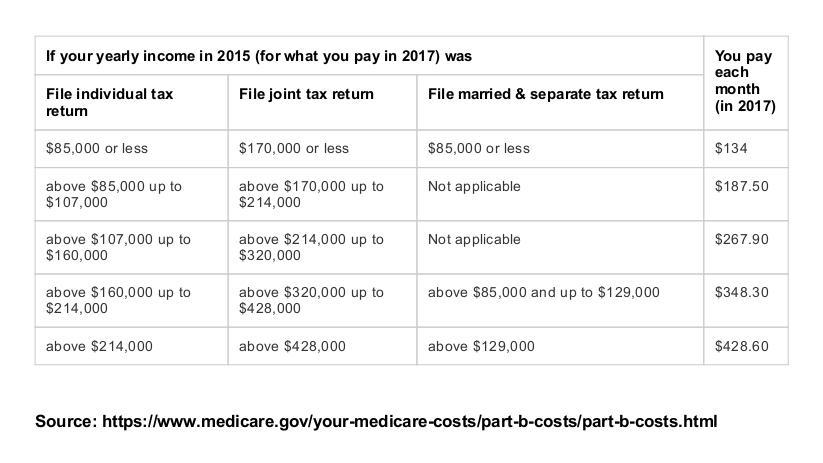 "Medicare's Sneaky ""Tax"" Thumbnail"