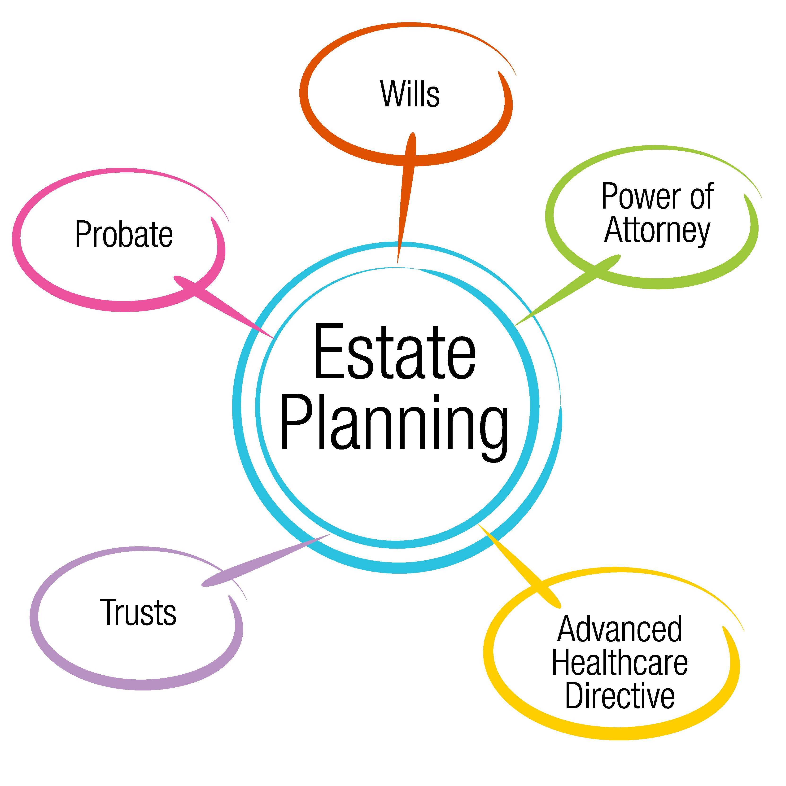 Estate Planning and Essentials from a Lawyer's Perspective Thumbnail