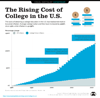 The Cost of College is Up 1,200% Since 1980 Thumbnail