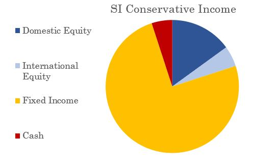 Severin Investments Conservative Income Pie Chart