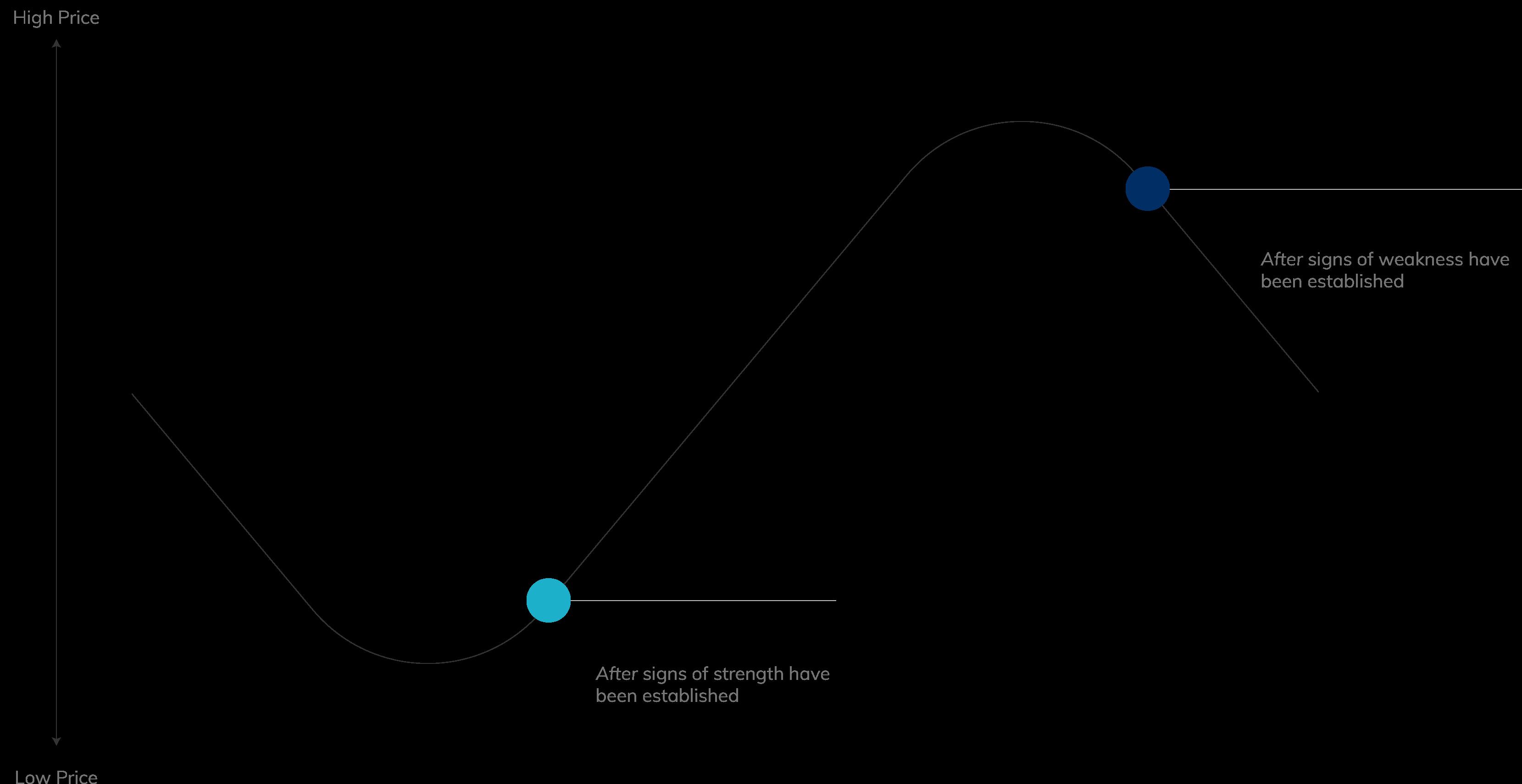 Hypothetical Stock Price Fluctuation Troy, MI J2 Capital Management