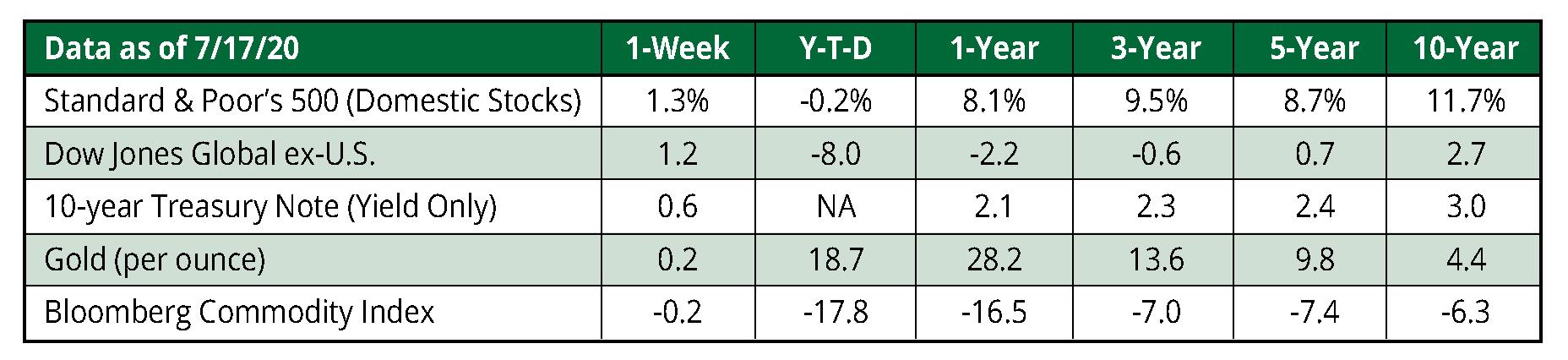 KWB Wealth | Redlands, CA: 7/20 WMC chart