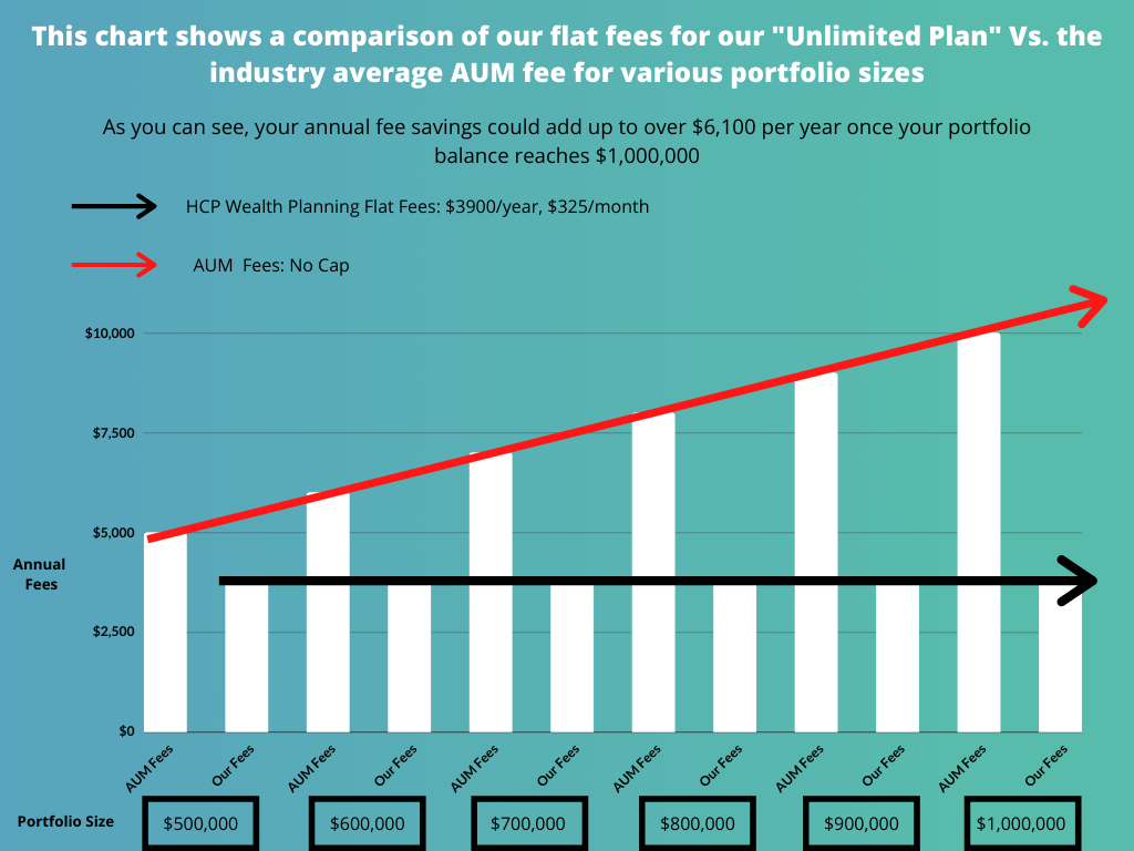 Flat Fee Financial Advisors