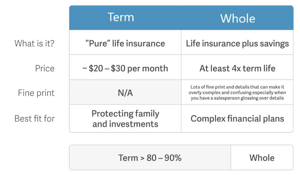 term versus whole life insurance
