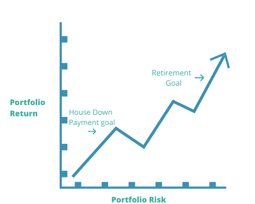 how goals affect portfolio risk