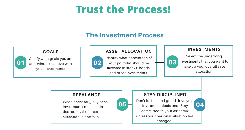 how to have a disciplined investment process