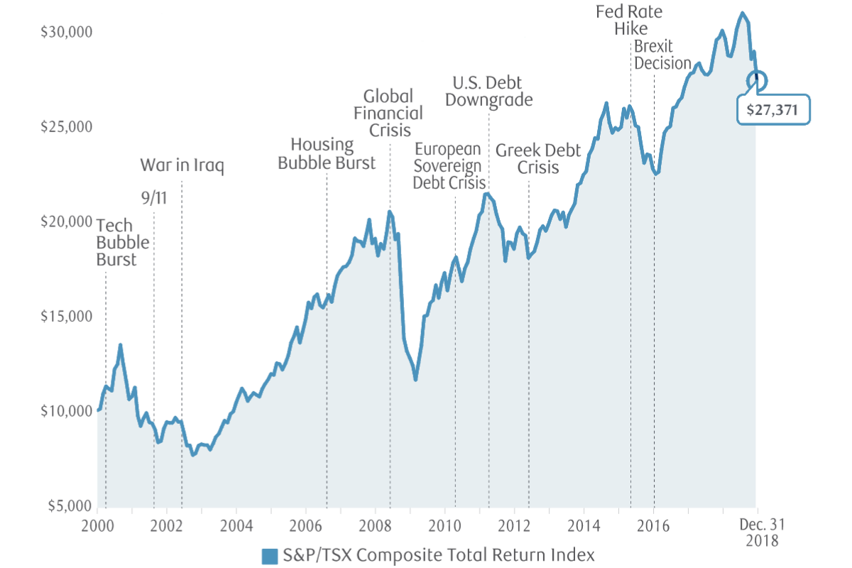 S&P 500 returns over the long run