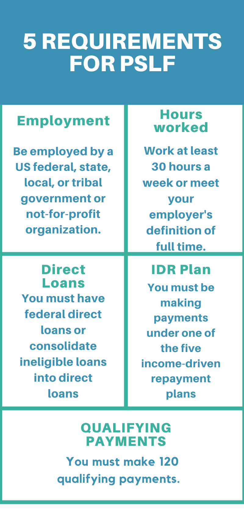 how to qualify for public service loan forgiveness