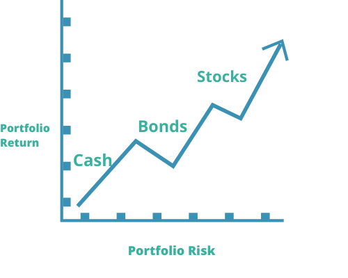 portfolio risk versus return