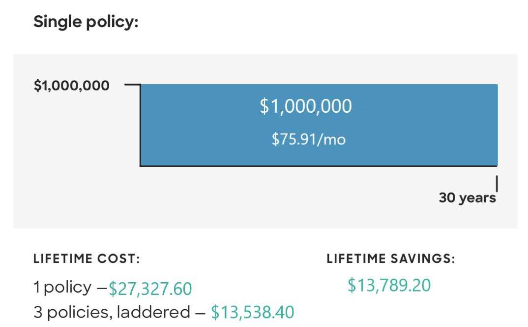 how laddering life insurance can save you money