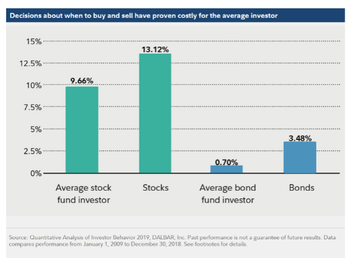 average investor returns compared to market index