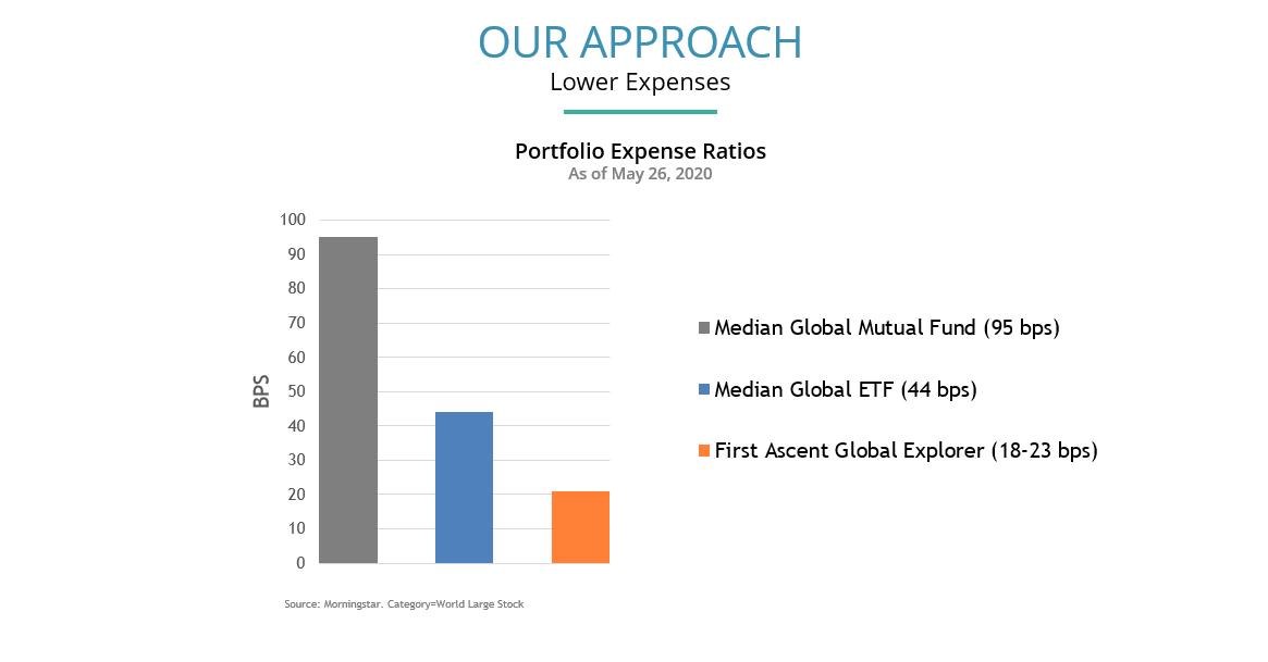 portfolio expense ratios