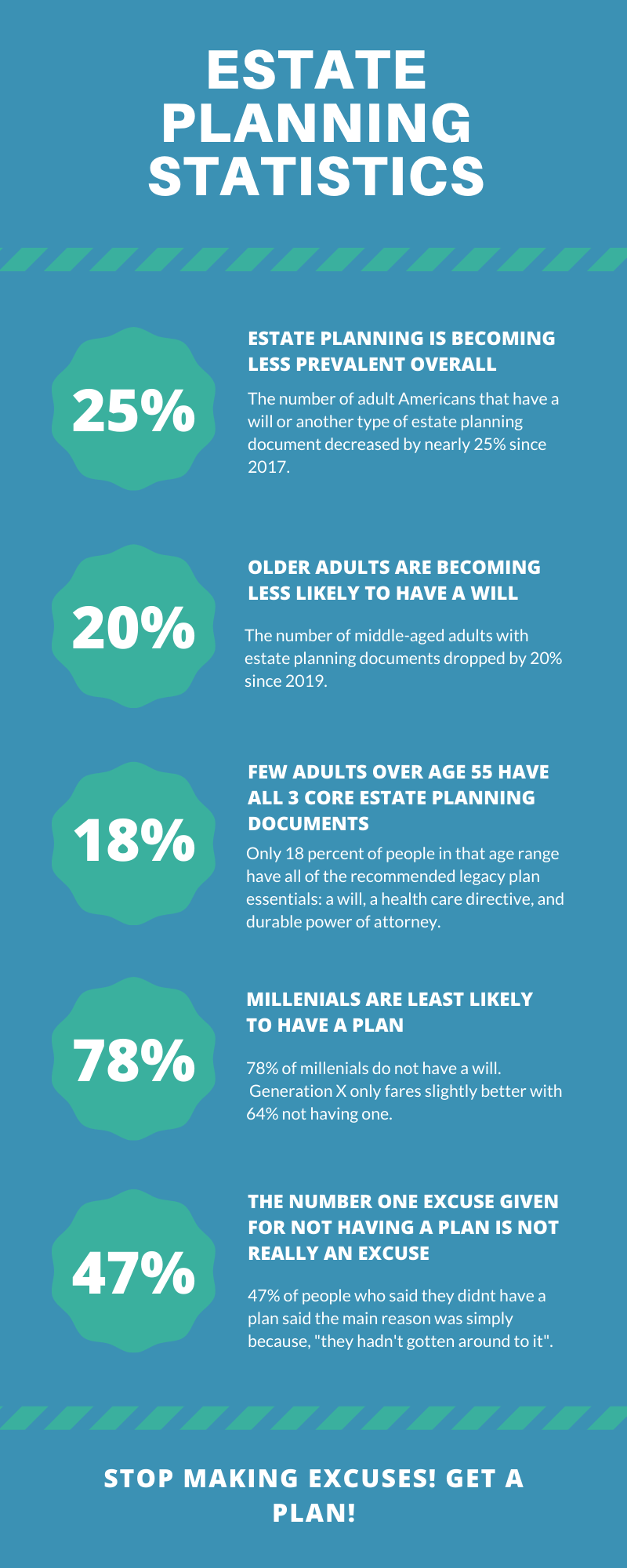 percentage of Americans who have an estate plan