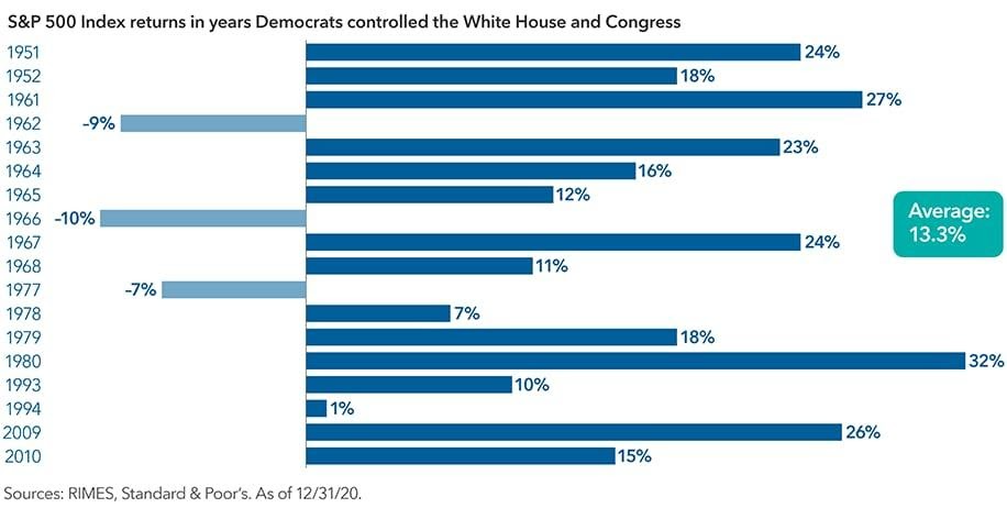 The image shows the returns of the S&P 500 Composite Index in years when Democrats controlled the White House and Congress. In 1951, the return was 24%. In 1952, it was 18%. In 1961, it was 27%. In 1962, it was –9%. In 1963, it was 23%. In 1964, it was 16%. In 1965, it was 12%. In 1966, it was –10%. In 1967, it was 24%. In 1968, it was 11%. In 1977, it was –7%. In 1978, it was 7%. In 1979, it was 18%. In 1980, it was 32%. In 1993, it was 10%. In 1994, it was 1%. In 2009, it was 26%. In 2010, it was 15%. Sources: RIMES, Standard & Poor's. As of December 31, 2020.