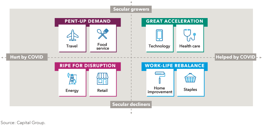 The image shows winning and losing sectors in the economic downturn. The top right box shows sectors that have been growing over the past decade that have benefited from COVID: technology and health care. The top left box shows sectors that have been growing over the past decade but have been hurt by COVID: travel and food service. The bottom right box shows sectors that have been declining over the past decade but have benefited from COVID: home improvement and staples. The bottom left box shows sectors that have been declining over the past decade that have been further damaged by COVID: energy and retail. Source: Capital Group.