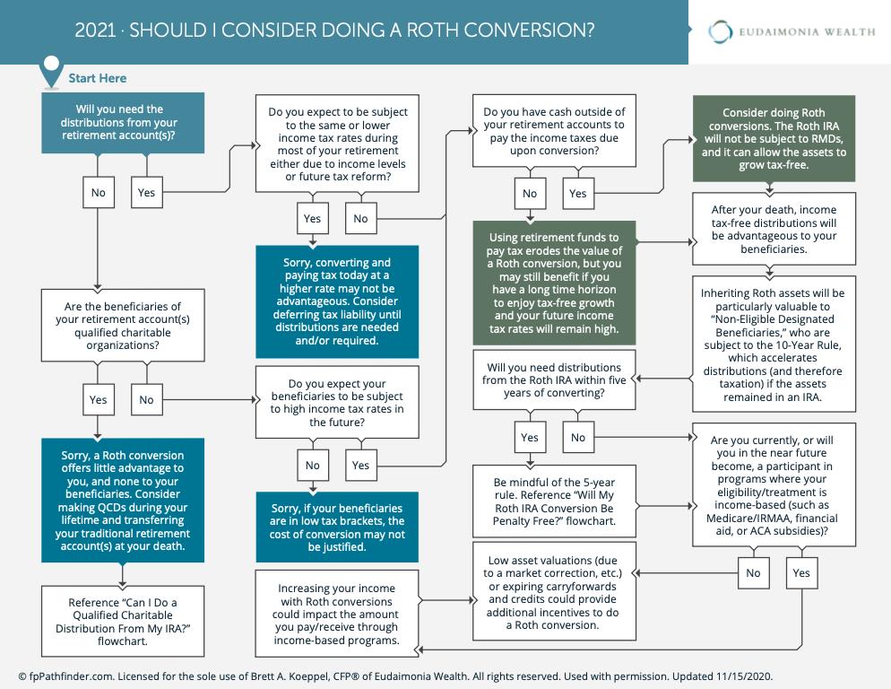 Should I Do a Roth Conversion?