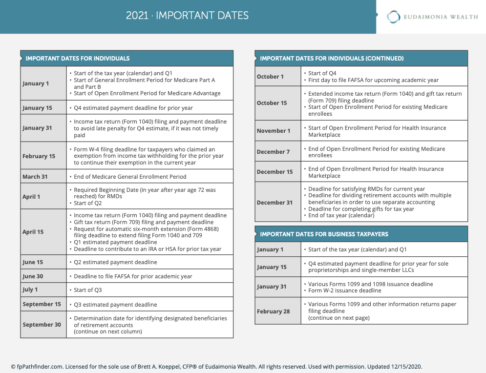 important financial dates for 2021