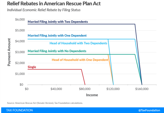 Stimulus-Check-Income-Ranges