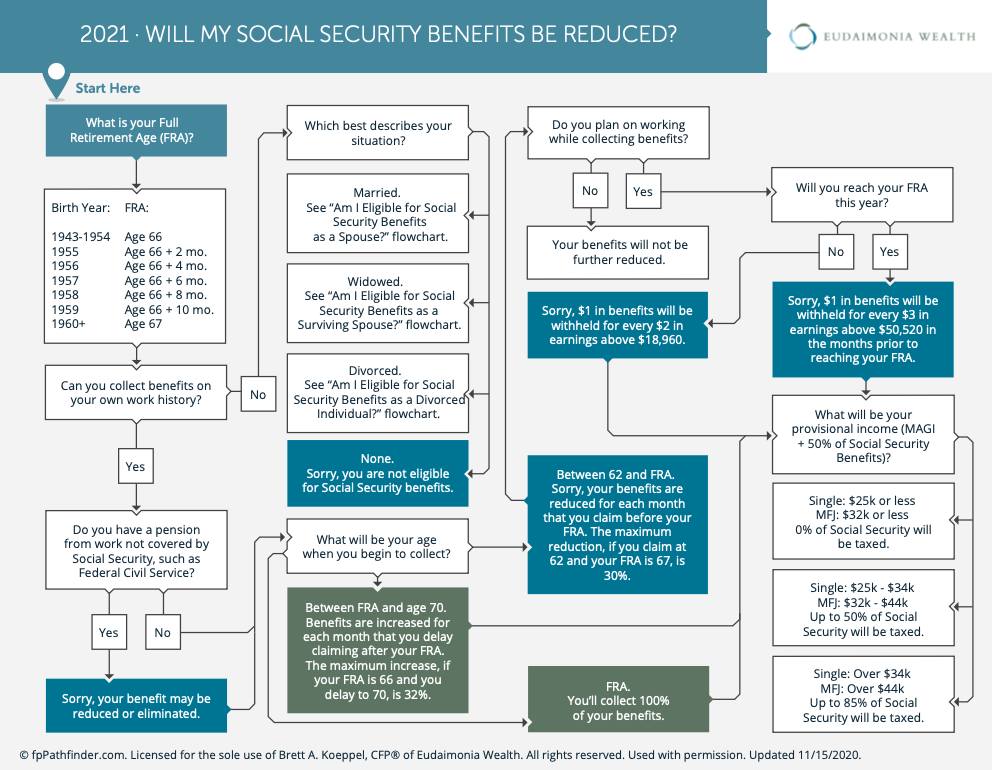 will my social security benefits be reduced