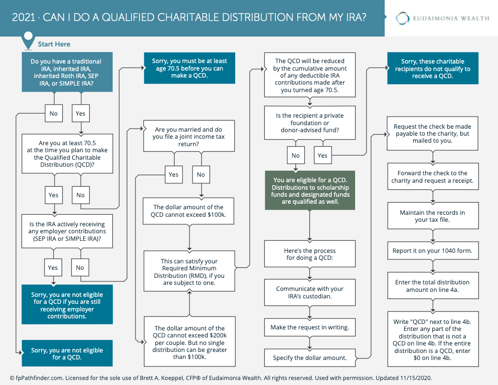 how do qualified charitable distributions work