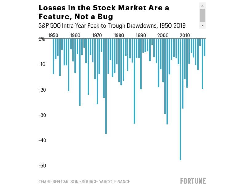 Stock-Market-Drawdowns-Chart
