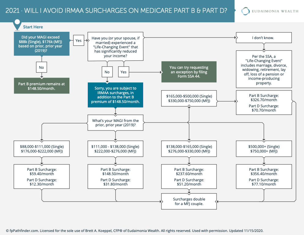 IRMAA surcharges on Medicare