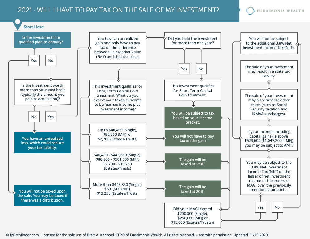 Will I have to pay tax on sale of my investment