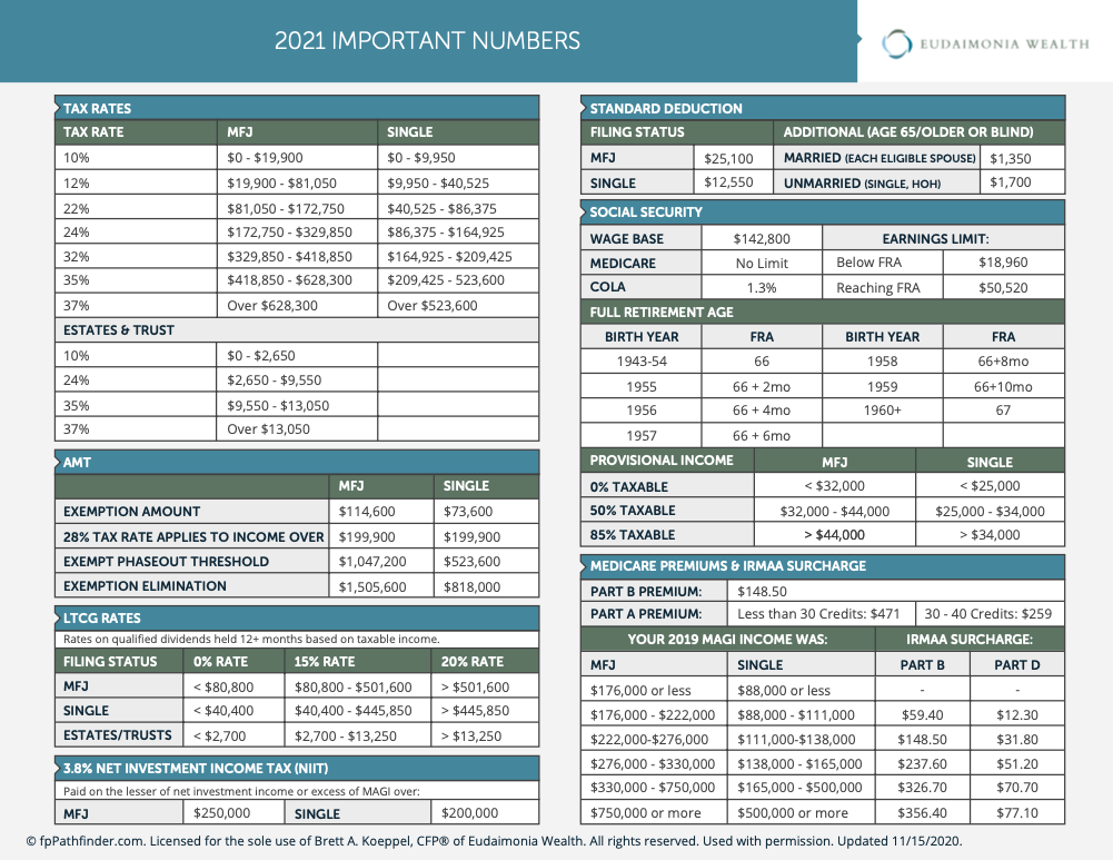 important financial planning numbers for 2021