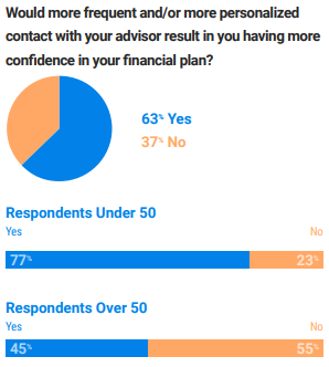 Stats on personalized communication with a financial advisor