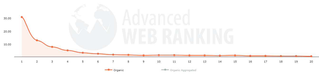 Advancted Web Ranking Organic Search Stats
