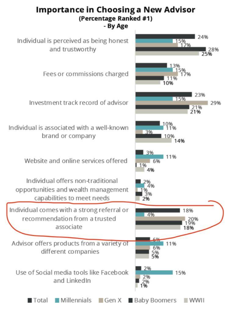 How do investors choose a financial advisor stats