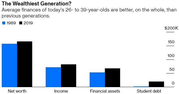 The wealthiest generation stats