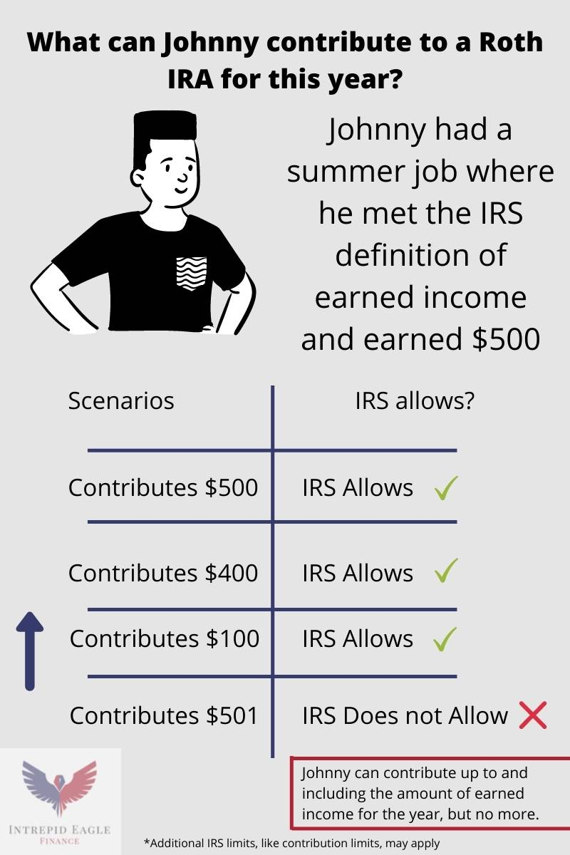 What can a teenager contribute to a Roth IRA