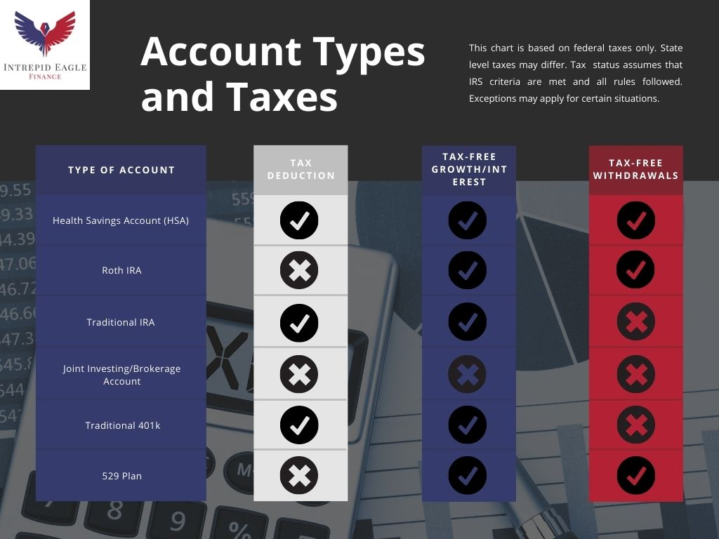 Taxability of different account types