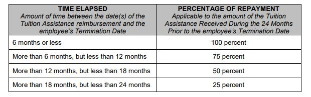 Example of a Tuition Reimbursement Repayment Policy