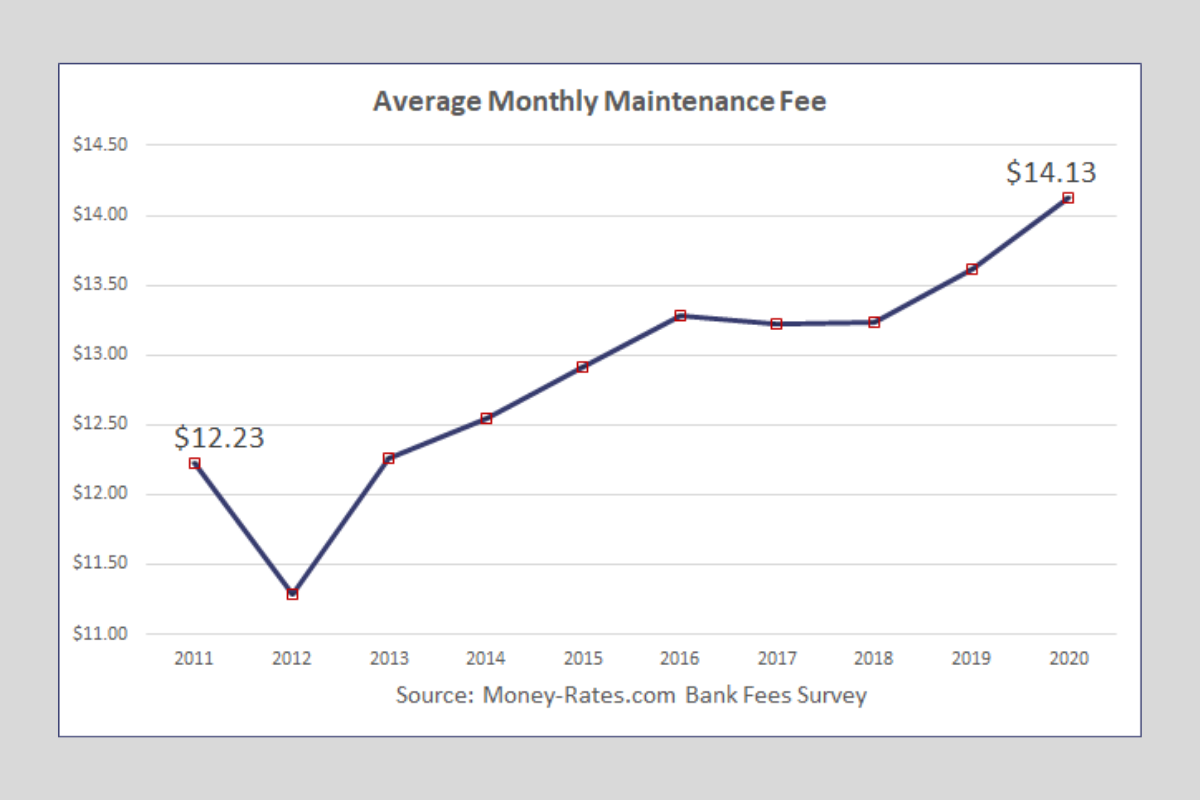 Average Monthly Checking Maintenance Fee