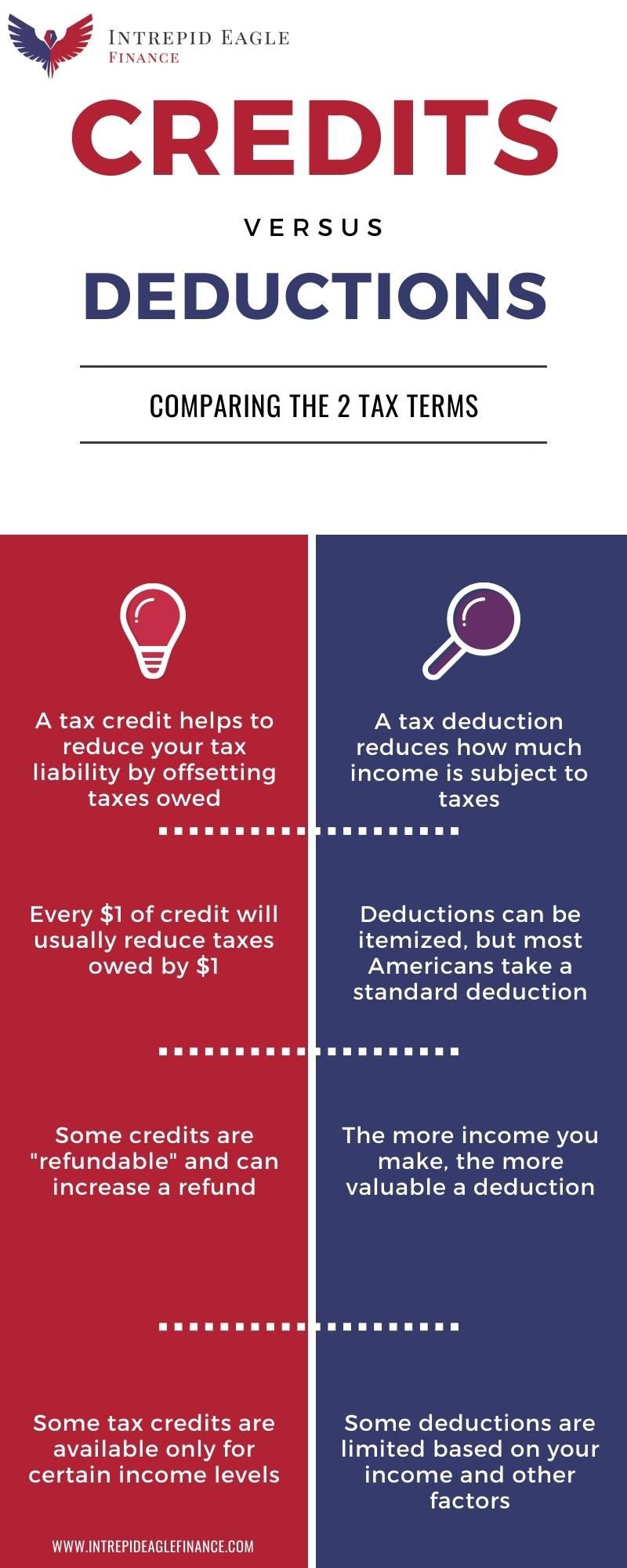 Tax Credits vs Deductions
