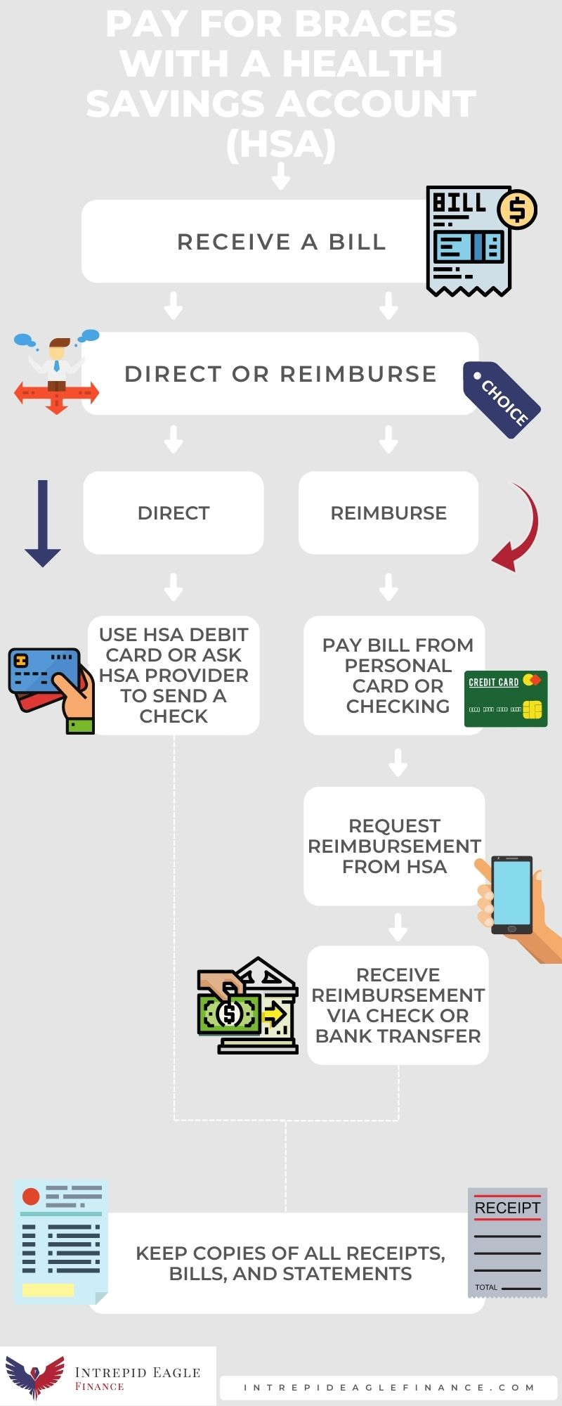 HSA Payment Steps
