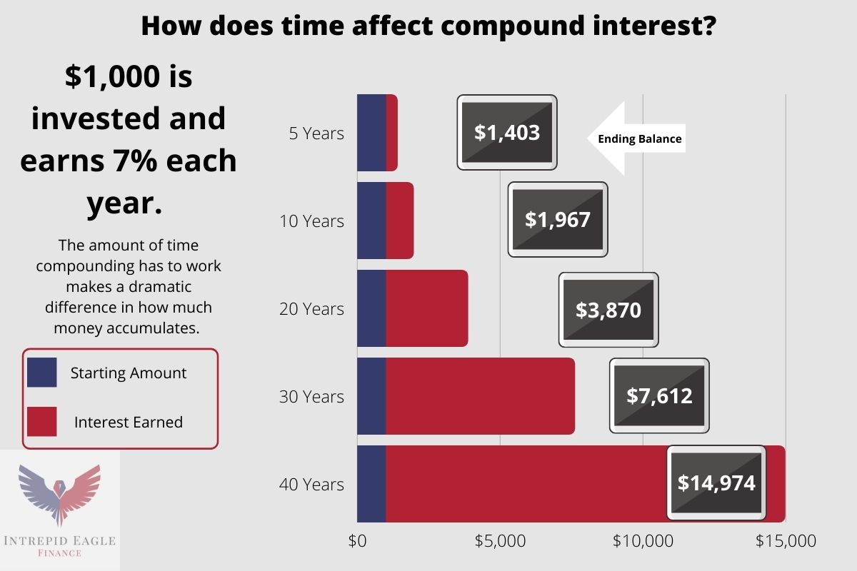 How does time affect compound interest?