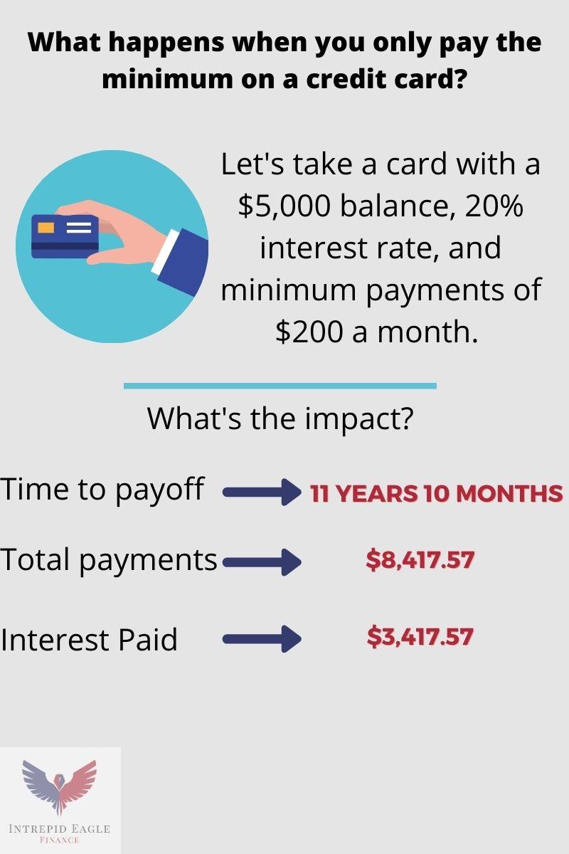 Minimum on a credit card