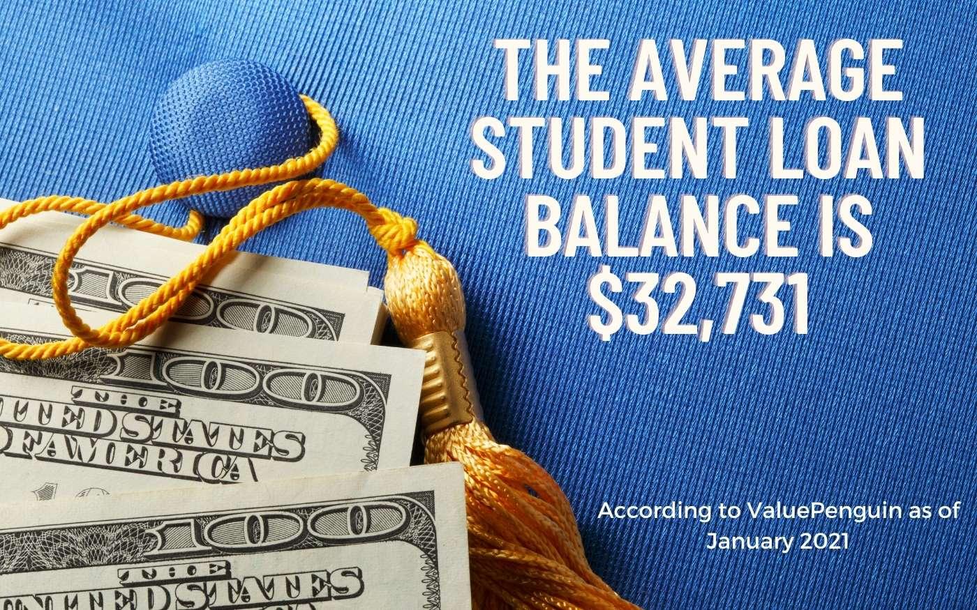Average American student Debt Balance