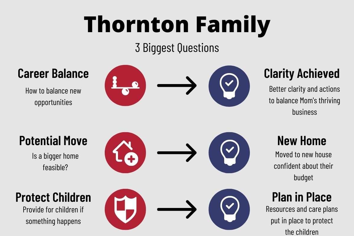 Christian Financial Advisor for Large Family