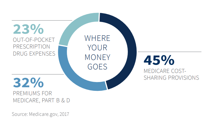 Where Your Money Goes in Retirement
